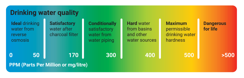 water purity tester